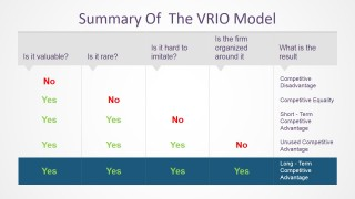 PowerPoint Matrix of VRIO Summary Questions