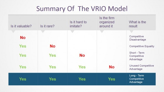 Summary of VRIO Model for PowerPoint