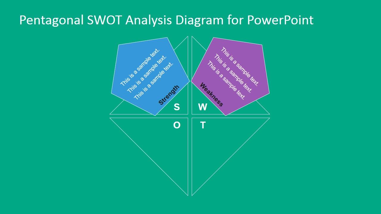 PowerPoint Slide Describing TOWS Analysis Wekaness
