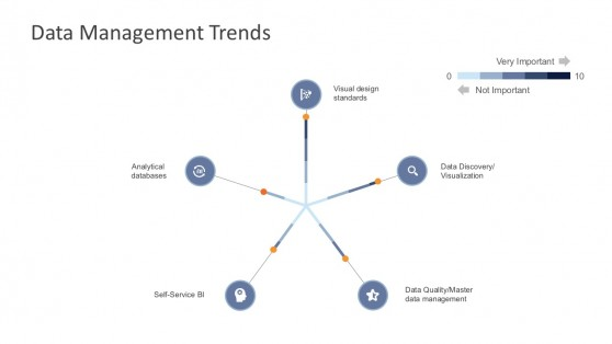 Data Management Trends Wheel Diagram PowerPoint