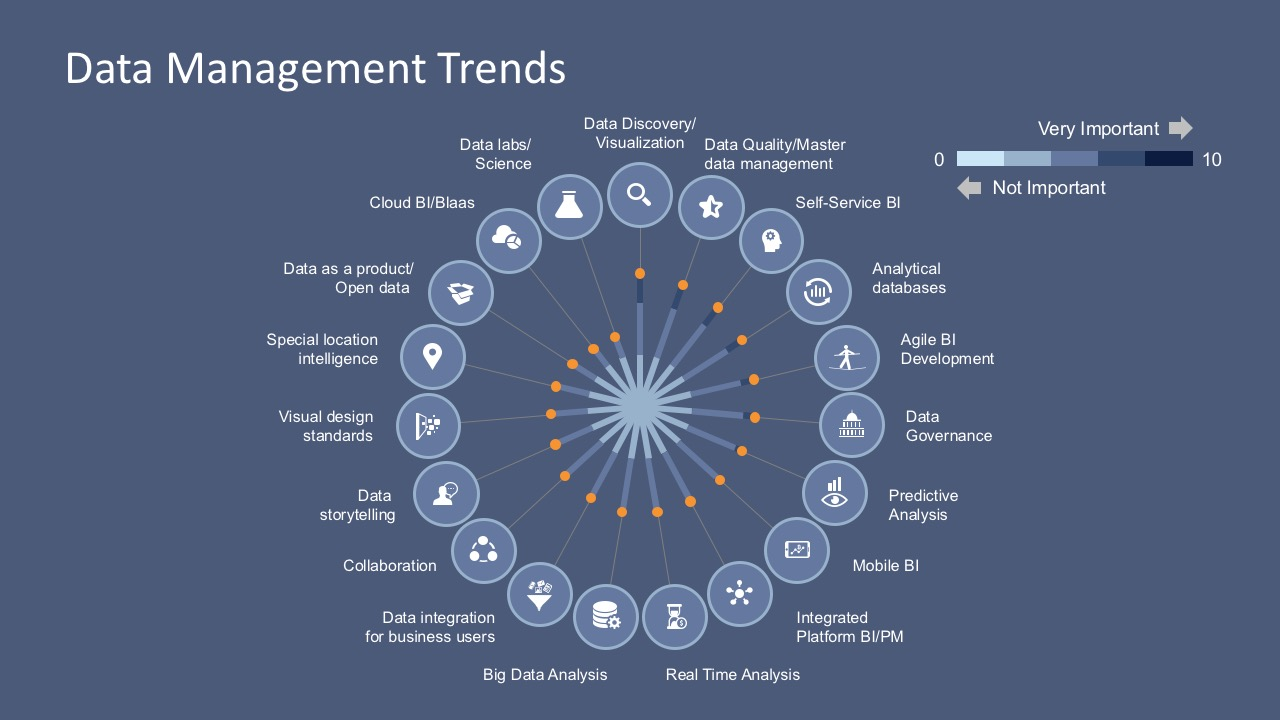 Data Management Trends PowerPoint Template