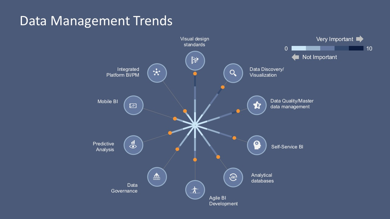 Big data management updates powerpoint template slidemodel toneelgroepblik Image collections