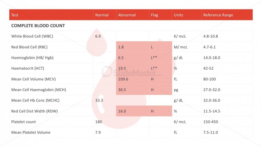 Blood Count Chart Healthcare PowerPoint Slides
