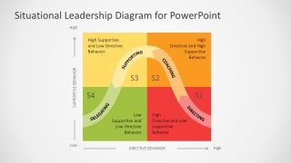 Situational Leadership Quadrant Diagram