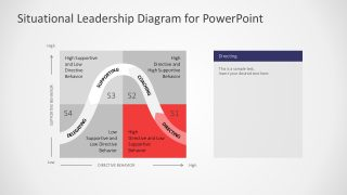 Situational Leadership Diagram Infographics