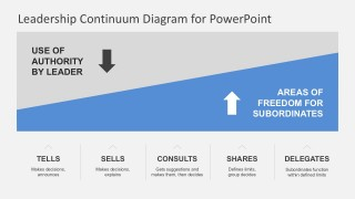 Editable Situational Leadership PowerPoint
