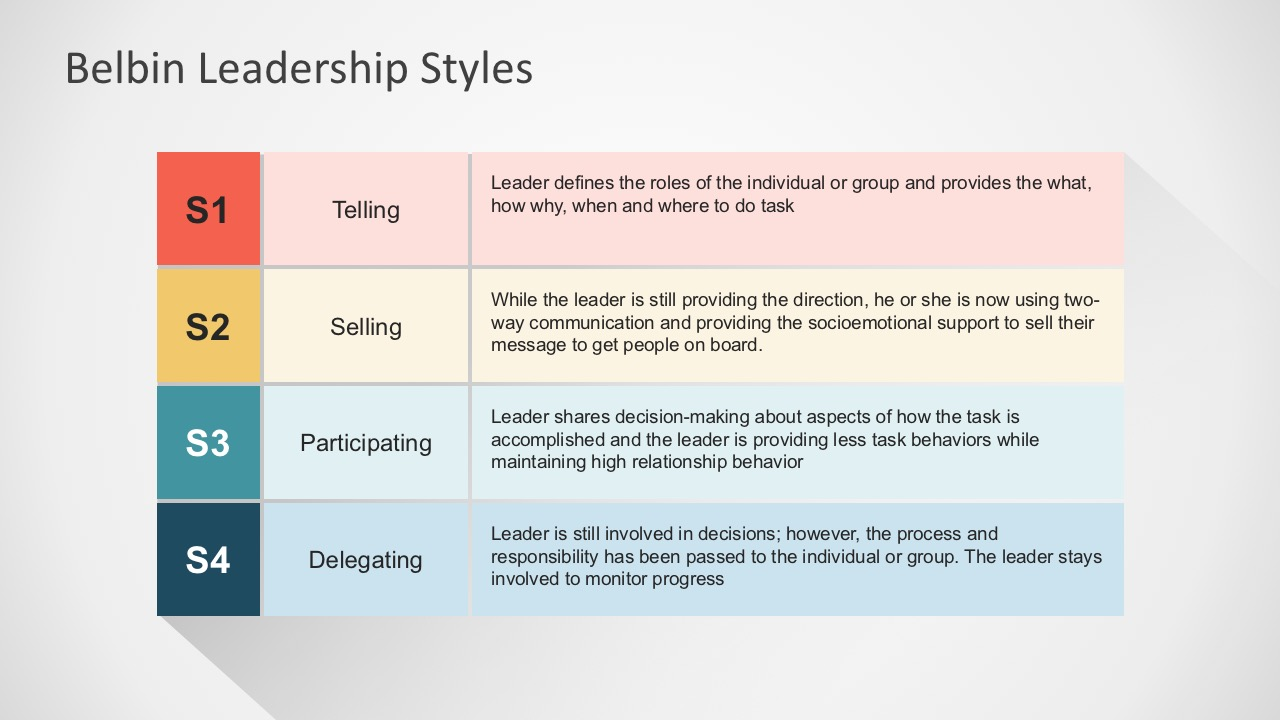 Belbin Leadership Styles Powerpoint Template