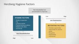 Job Satisfaction and Motivation PowerPoint Templates