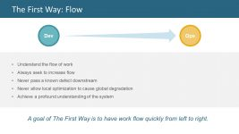 Continuous Delivery Model PowerPoint