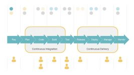 Continuous Integration to Continuous Delivery
