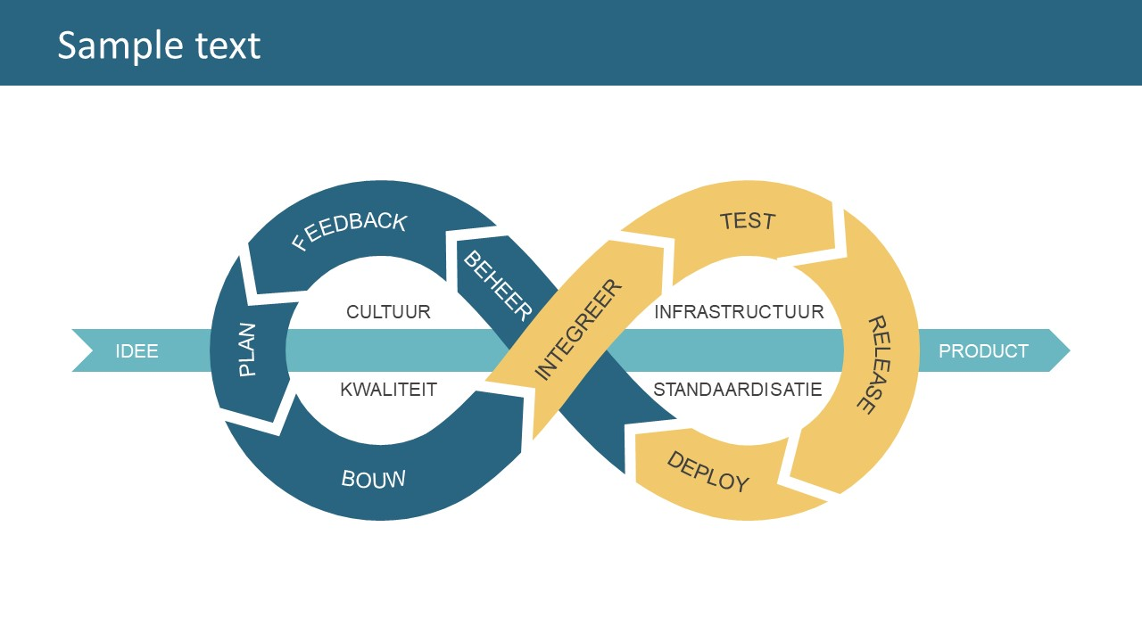 Cool Infinity Loop Product Lifecycle