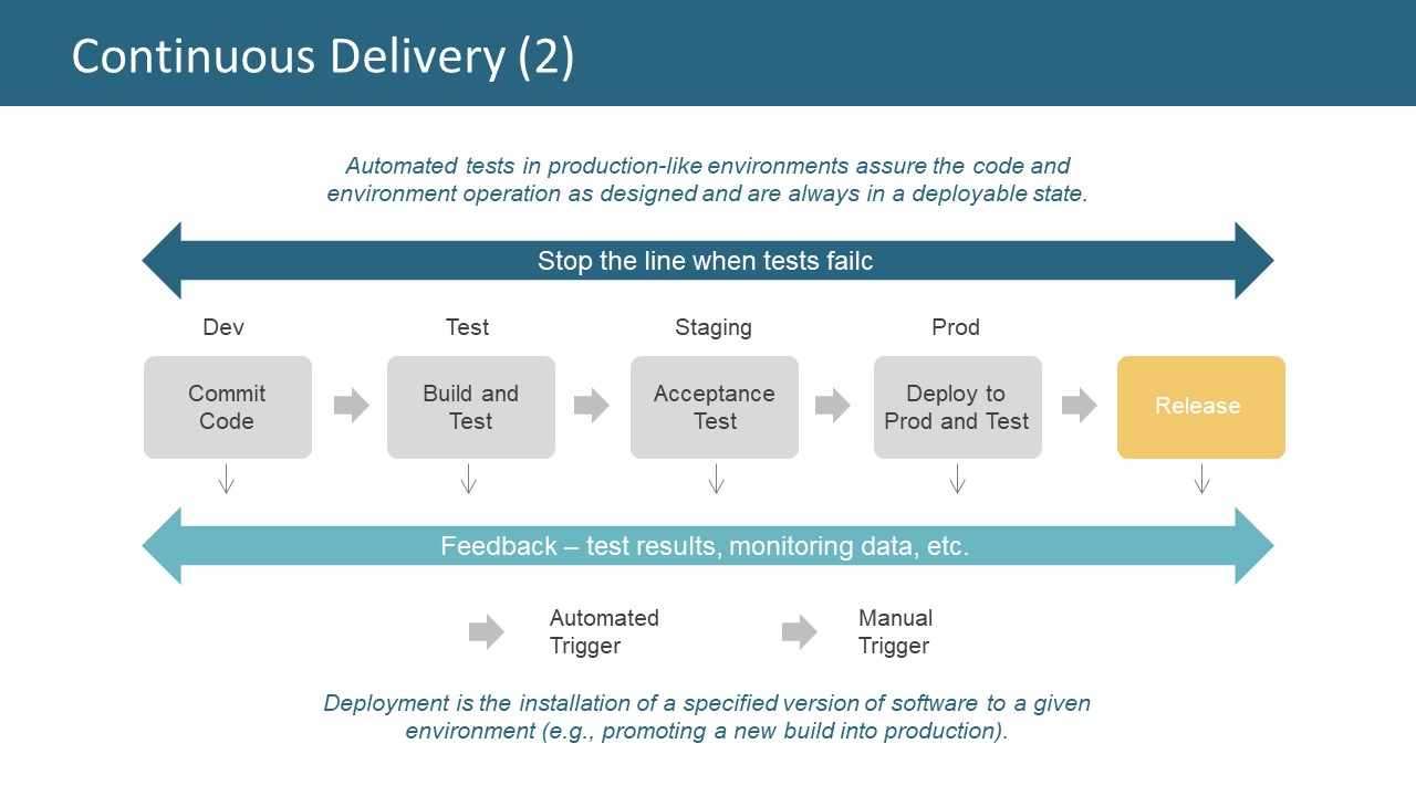 5-Step Code to Product