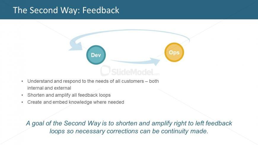 Development to Operations Feedback Loop