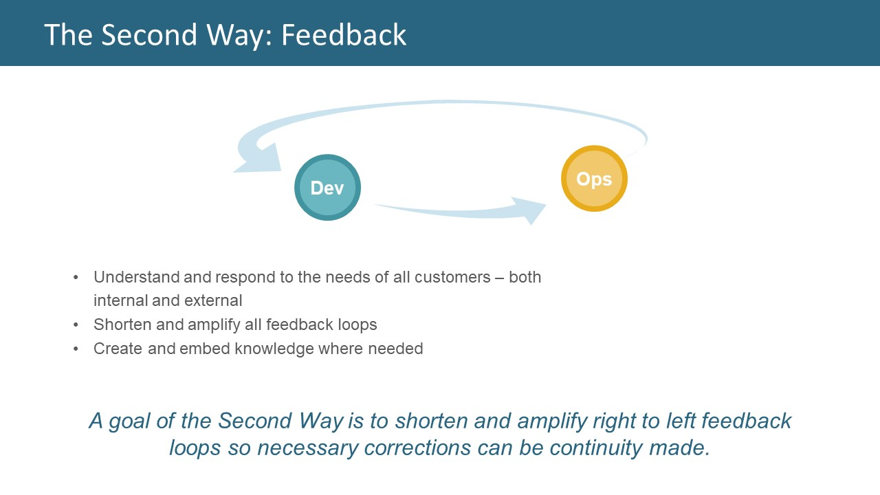 Development to Operations Feedback Loop