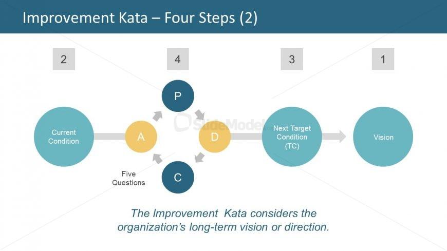 Improvement Kata Organization Vision