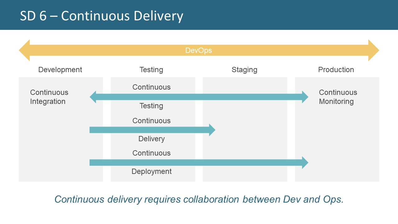 continuous delivery powerpoint presentation