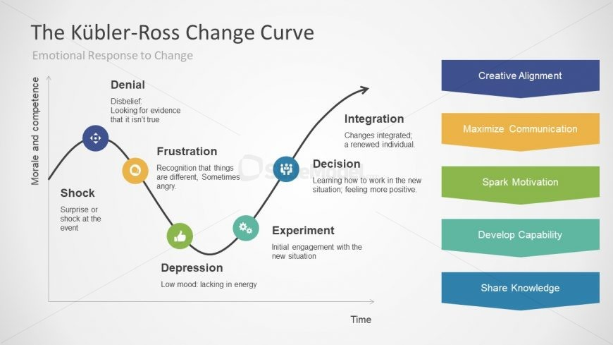 Kubler-Ross PowerPoint Model For Business