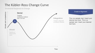 Kubler-Ross Change Curve PowerPoint Presentation