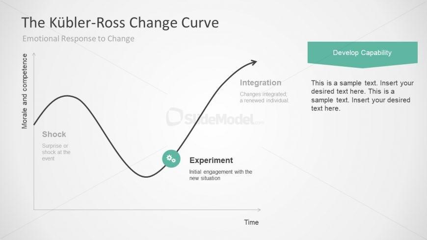 5 stages of change business template presentations slidemodel