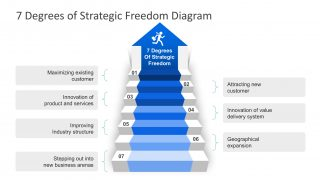 Stairway Diagram 7 Degrees Strategic Freedom