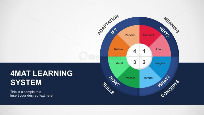 4MAT System Professional PowerPoint Model