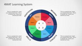 4MAT Learning System Quadrant Diagrams