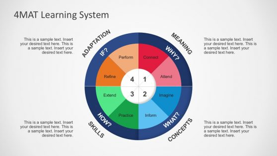 4MAT Learning System Quadrant Diagrams