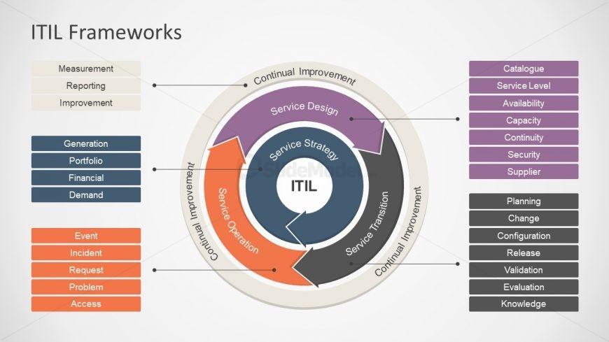 Itil framework diagram in powerpoint slidemodel for Itil document templates