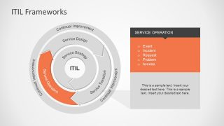 Service Operations ITIL Model