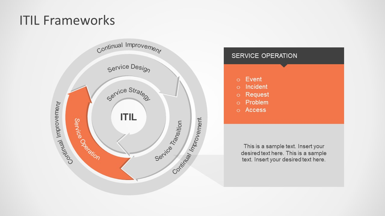 Itil framework powerpoint diagram slidemodel for Itil document templates