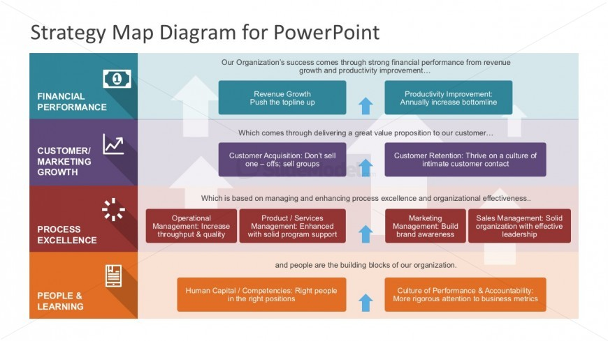 4 Steps Strategy Map Diagrams