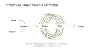 Complex to Simple Process Metaphor Template