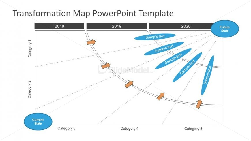 Five Category Three Year Transformation Map