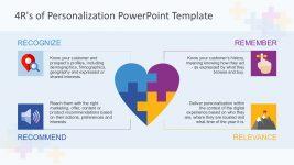 4R Personalization Training Diagram