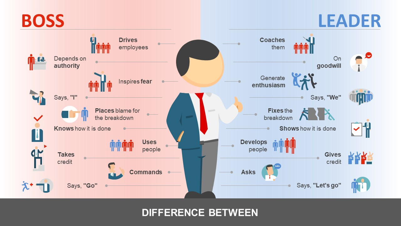 Manager vs leader powerpoint template slidemodel manager vs leader powerpoint template personality analysis leadership and management leadership qualities and authority toneelgroepblik Image collections