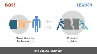 Identify Problem without Blame Game