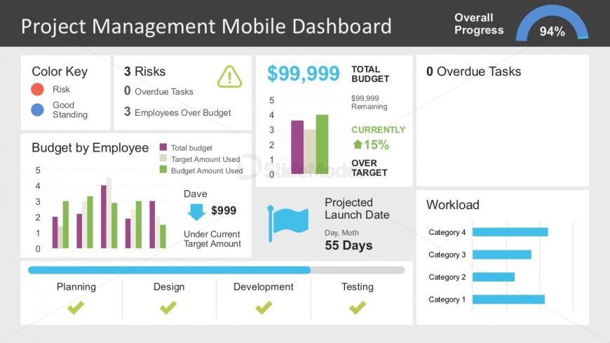 PowerPoint Project Mobile Dashboard