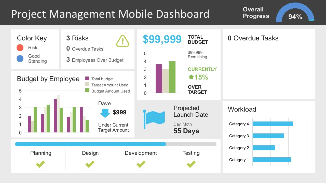 Project Management Dashboard PowerPoint Template SlideModel - Project dashboard template