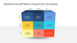 Modified Ansoff Matrix for PowerPoint