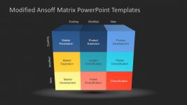 Modified Ansoff Matrix Strategic Templates