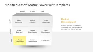 Market Product Development Ansoff Matrix
