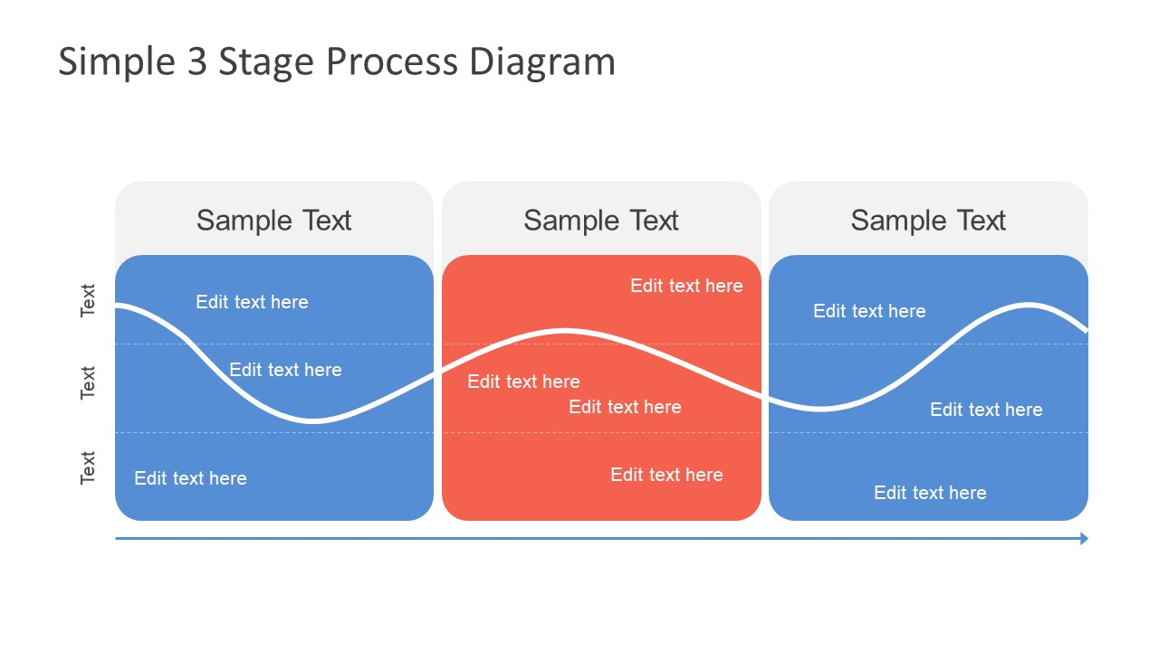 Presentation of 3 Stage Animated Diagram