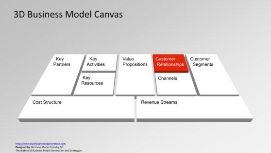 Establishing a Customer Relationship