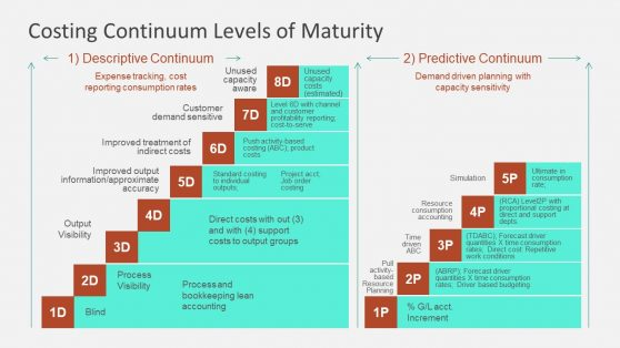Descriptive and Predictive Continuum Maturity