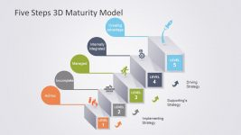 3D Maturity Model in PowerPoint