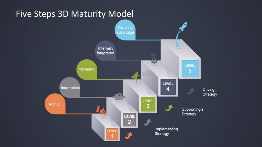 Business Capability Maturity Model Integration