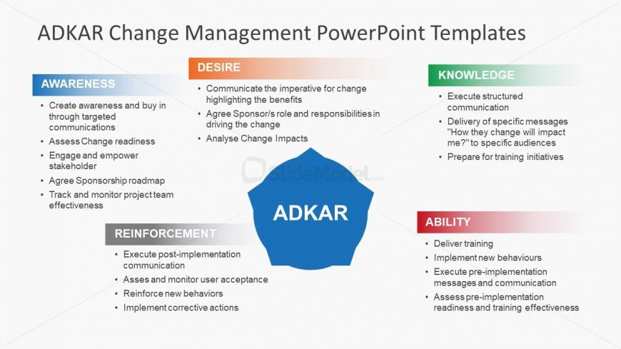 Bullet Points ADKAR PowerPoint Presentation - SlideModel