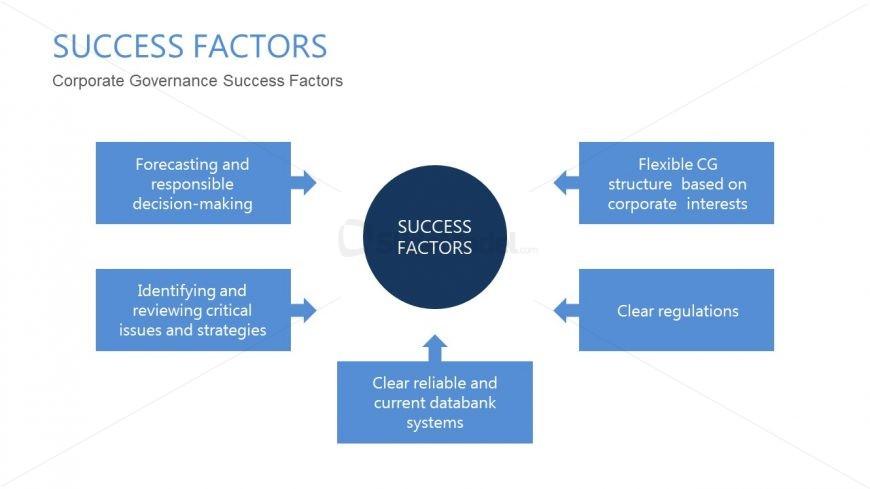 Editable PowerPoint Success Factors