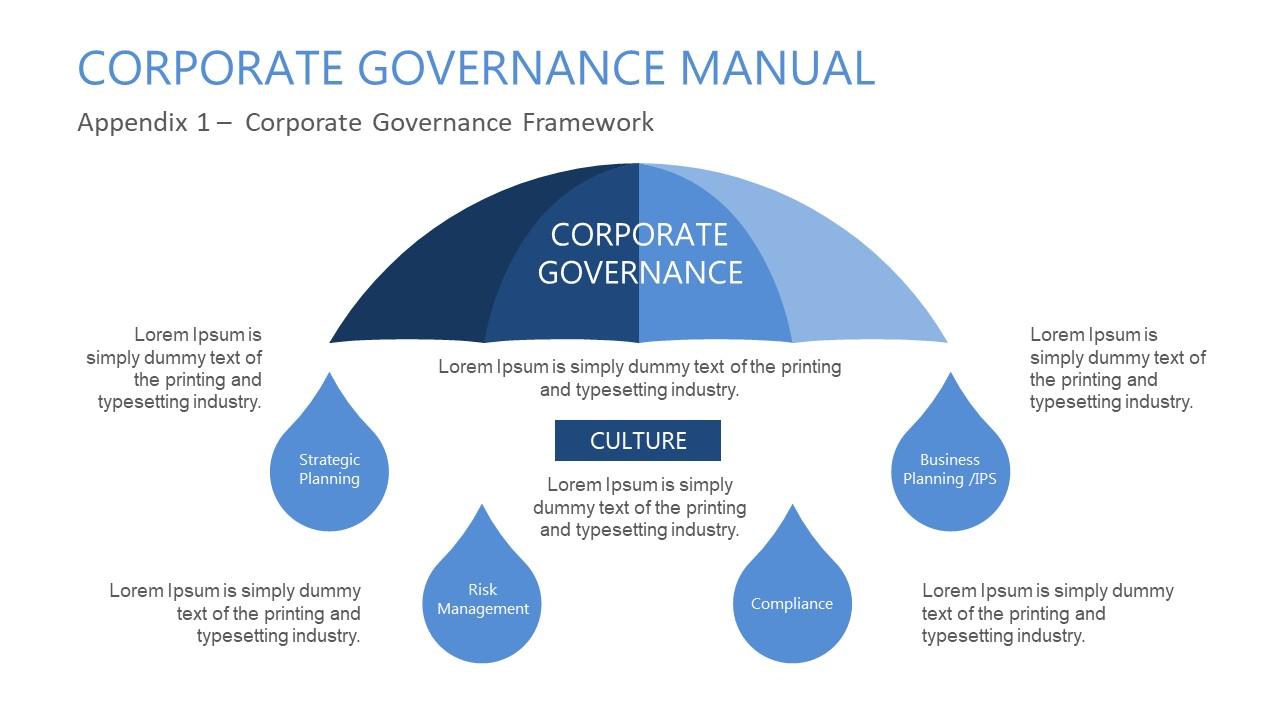 Umbrella Of Corporate Governance Presentation Slidemodel