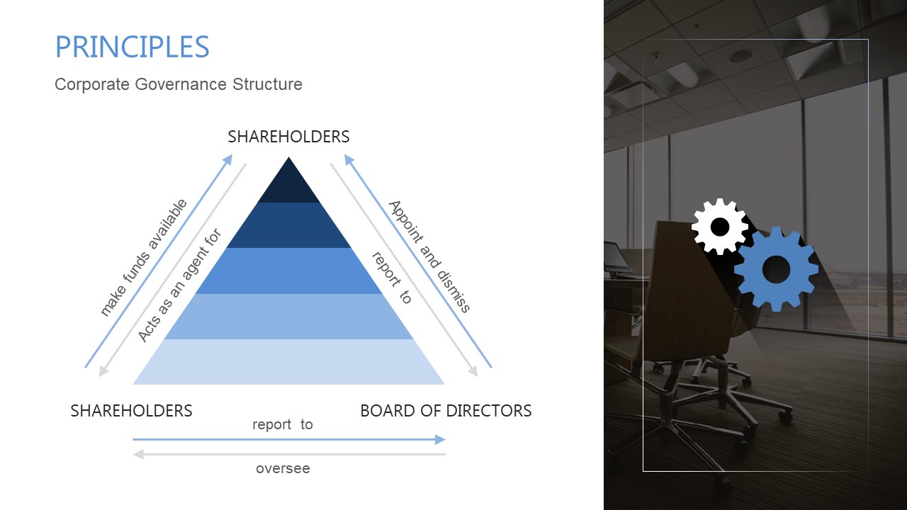 Pyramid Levels for Corporate Governance